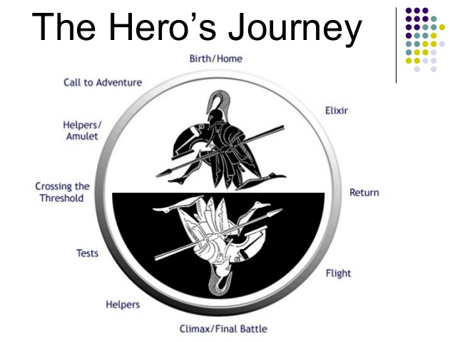 the phases of the hero's journey – the writings of jack j. ward